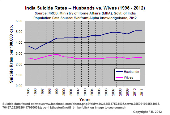 Indian Suicide Rates, husbands vs. wives; 1995 - 2011