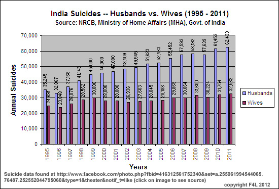 Indian Suicide Deaths, husbands vs. wives; 1995 - 2011