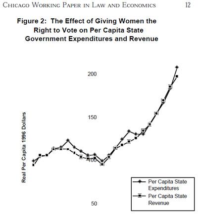 cost trends U.S. women's suffrage