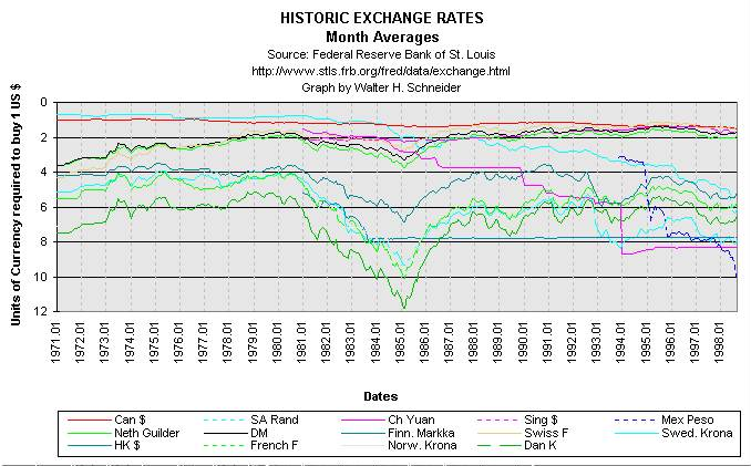 Canadian forex historical rates