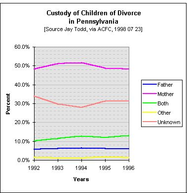Custody of Children of Divorce in Pennsylvania, 1992 - 1996
