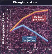 Diverging Visions, Low, and Medium projections of world-population numbers