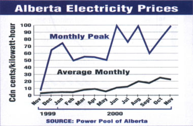 History of Alberta electricity prices