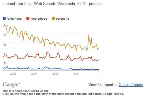 trends in public interest in fatherhood, motherhood, and parenting