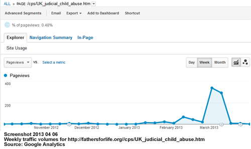 Weekly traffic volumes for a  web page describing judicial child abuse of a 12-year-old boy in the U.K.